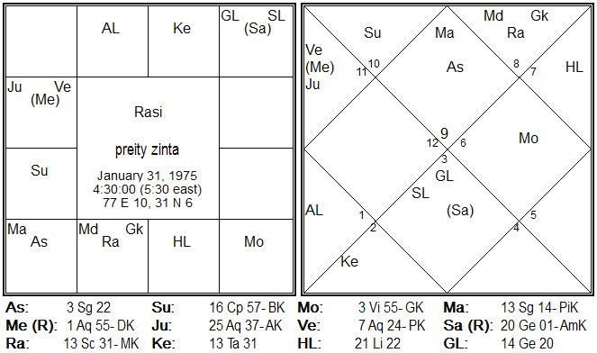 Preity Zinta Rasi Chart